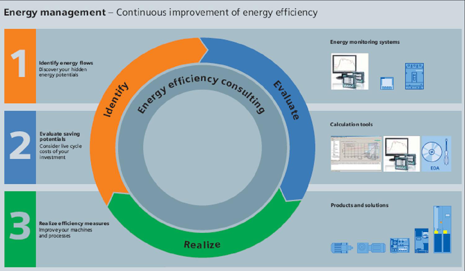 energy management Energymanagementcom is your online community for supply and demand-side energy management services, energy-efficiency systems, and other resources that help.