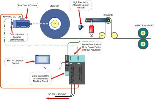 This schematic shows the typical driven unwind system in operation