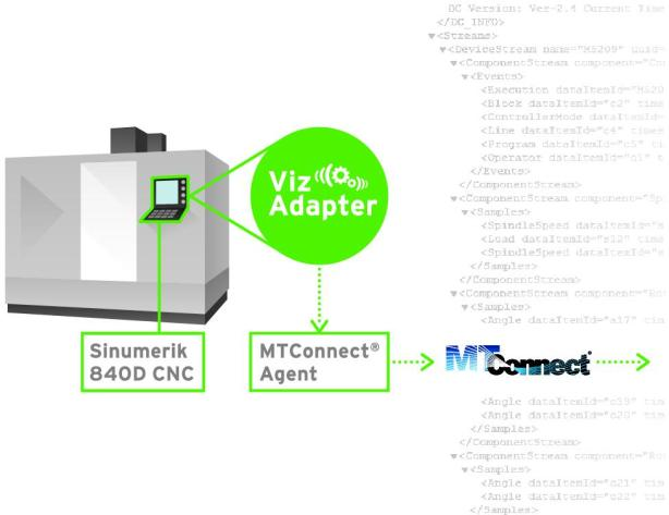 MTConnect_TechSolve_image