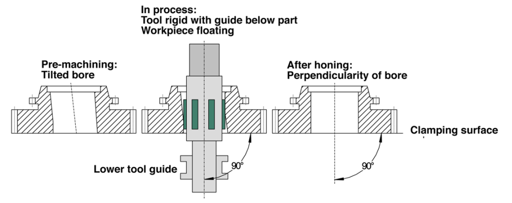 Dia. 1: Machining principle for position correction of gear wheel bores in gear wheels