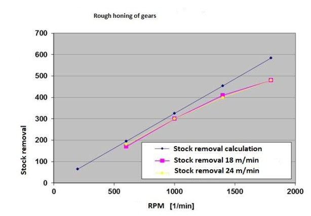 Dia. 3: Correlation of rpm and stock removal (control wheel diameter 35 x 26 mm, forged steel, 680 HV30, hone time 18 s, L600 honing machine)