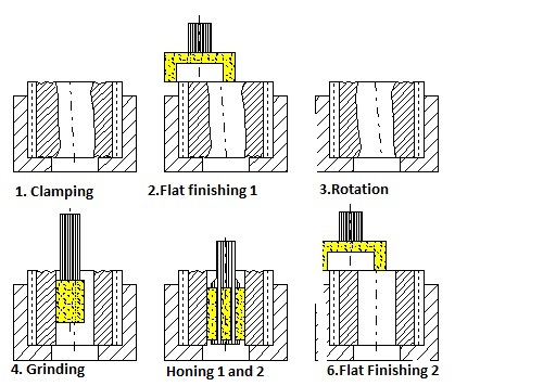 Dia. 7: Process steps for combination machining