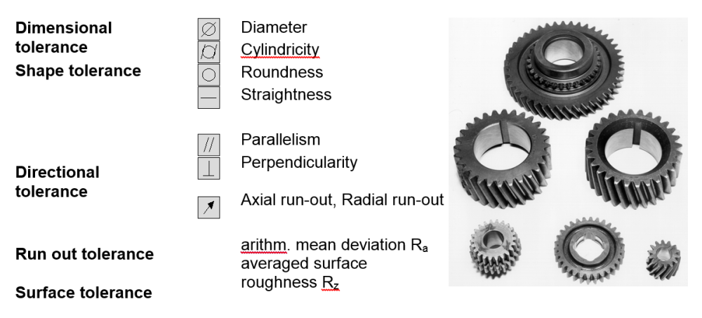 Tab. 1: Quality characteristics for honing gears