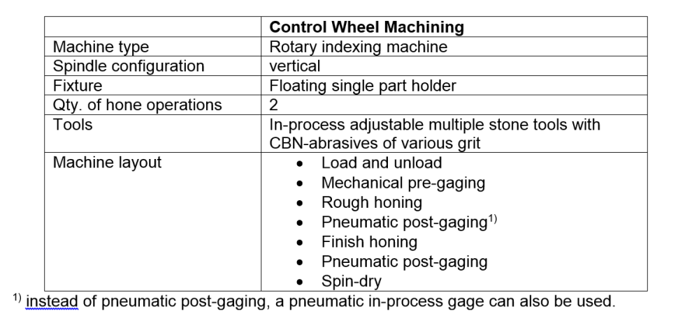 Tab. 2: Layout of honing machines for machining components