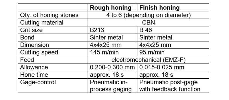 Tab. 4: Machining parameters for honing gear wheel bores