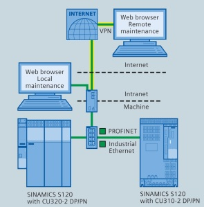 Connectivity of the Siemens Sinamics drive system to the Internet for full web browsing, access and maintenance capability.